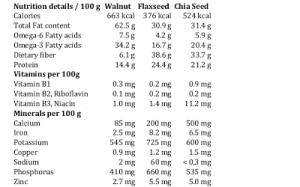 2013 12 Walnut Flaxseed Chia